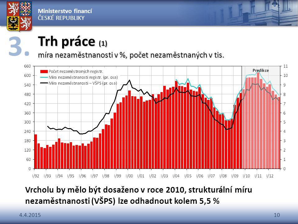 Ministerstvo financí ČESKÉ REPUBLIKY 4.4.201510 Trh práce (1) míra nezaměstnanosti v %, počet nezaměstnaných v tis. Vrcholu by mělo být dosaženo v roc