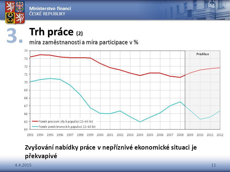 Ministerstvo financí ČESKÉ REPUBLIKY 4.4.201511 Trh práce (2) míra zaměstnanosti a míra participace v % Zvyšování nabídky práce v nepříznivé ekonomick