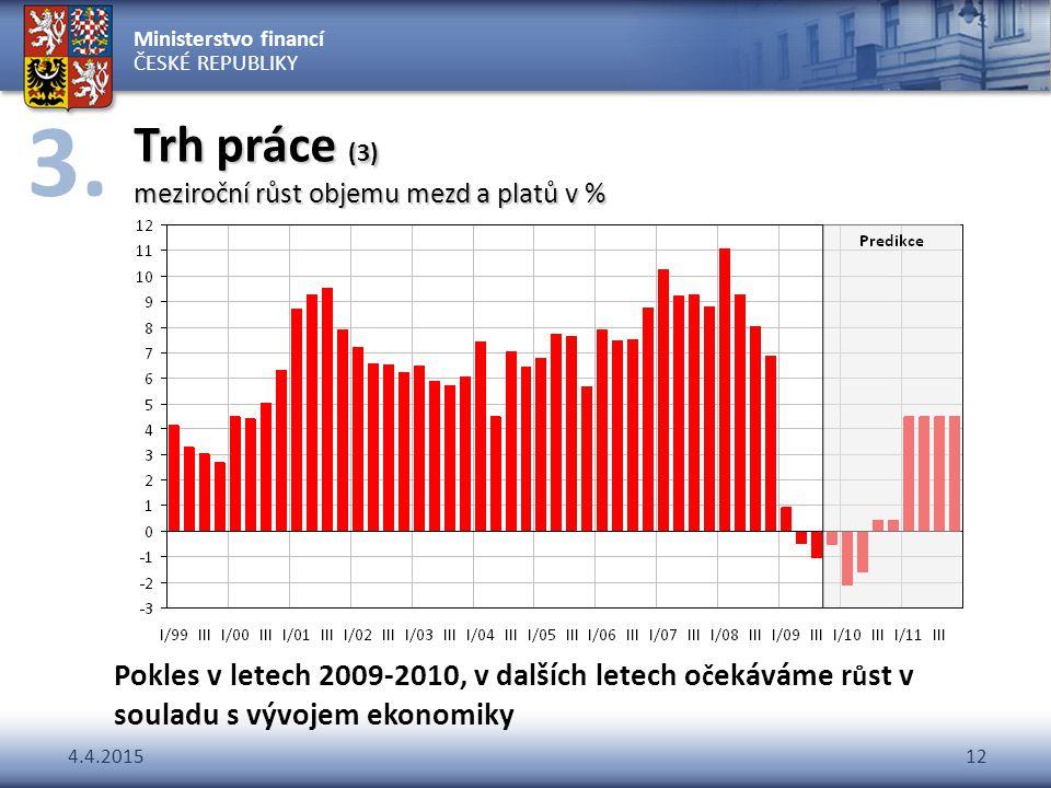 Ministerstvo financí ČESKÉ REPUBLIKY 4.4.201512 Trh práce (3) meziroční růst objemu mezd a platů v % Pokles v letech 2009-2010, v dalších letech o č e