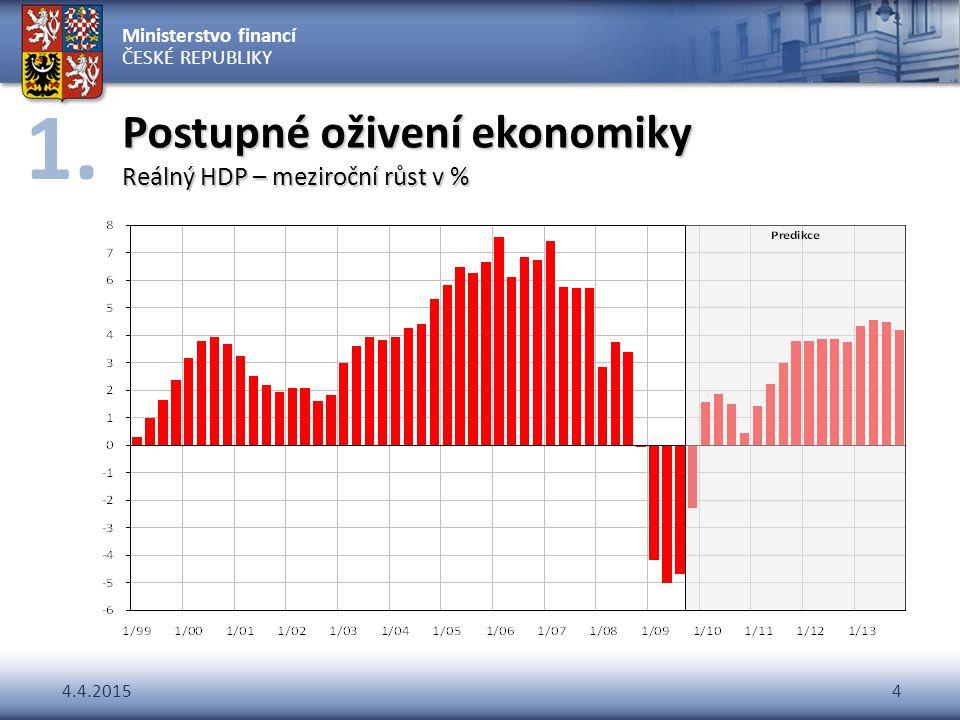 Ministerstvo financí ČESKÉ REPUBLIKY 4.4.20154 Postupné oživení ekonomiky Reálný HDP – meziroční růst v % 1.
