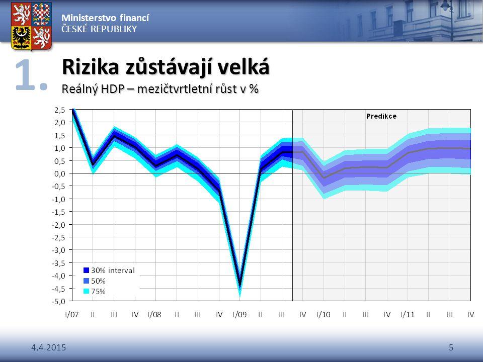 Ministerstvo financí ČESKÉ REPUBLIKY 4.4.20155 Rizika zůstávají velká Reálný HDP – mezičtvrtletní růst v % 1.