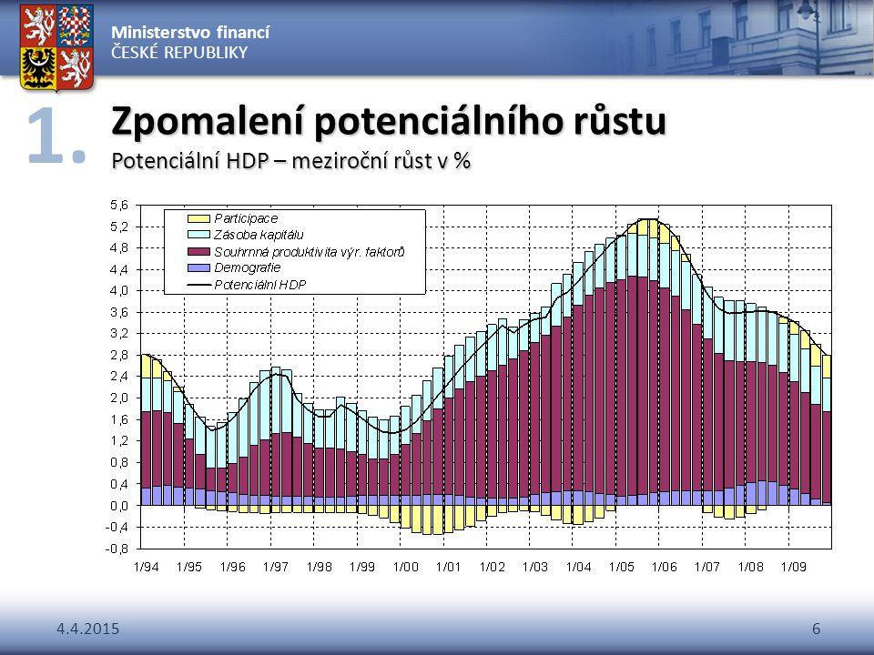 Ministerstvo financí ČESKÉ REPUBLIKY 4.4.20156 Zpomalení potenciálního růstu Potenciální HDP – meziroční růst v % 1.