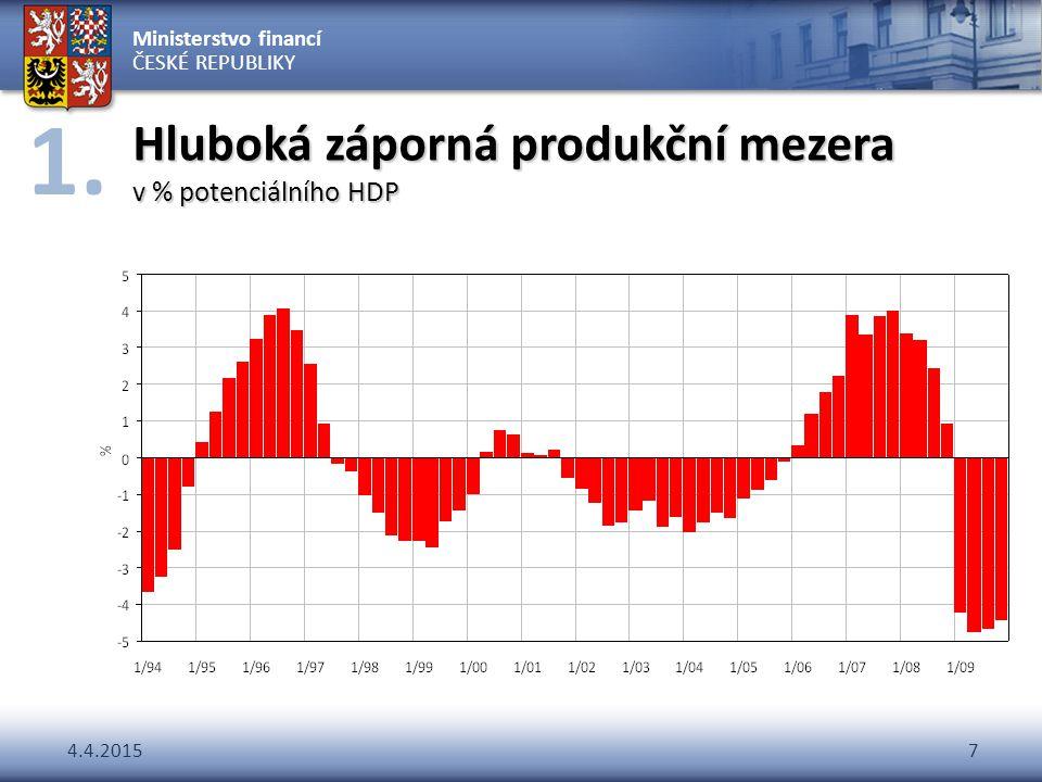 Ministerstvo financí ČESKÉ REPUBLIKY 4.4.20157 Hluboká záporná produkční mezera v % potenciálního HDP 1.