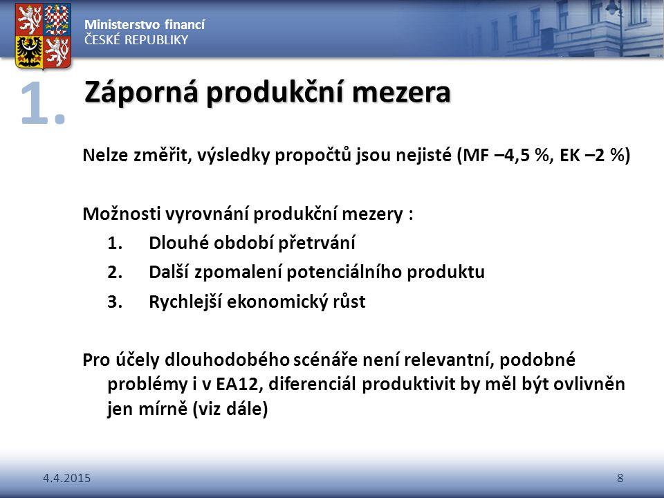 Ministerstvo financí ČESKÉ REPUBLIKY 4.4.20158 Záporná produkční mezera Nelze změřit, výsledky propočtů jsou nejisté (MF –4,5 %, EK –2 %) Možnosti vyr
