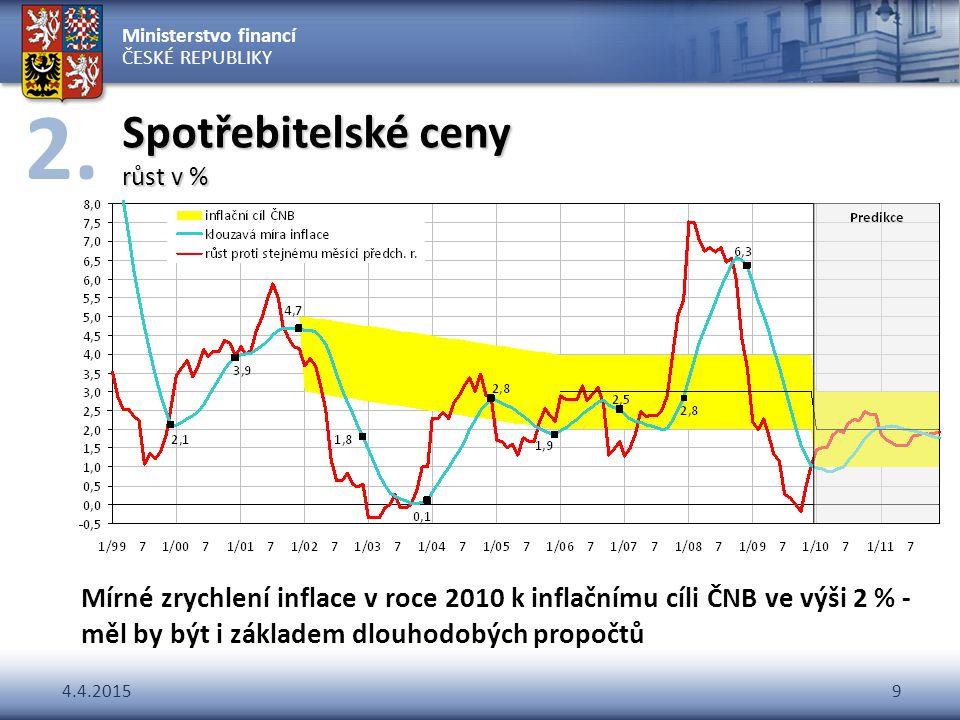 Ministerstvo financí ČESKÉ REPUBLIKY 4.4.20159 Spotřebitelské ceny růst v % Mírné zrychlení inflace v roce 2010 k inflačnímu cíli ČNB ve výši 2 % - mě