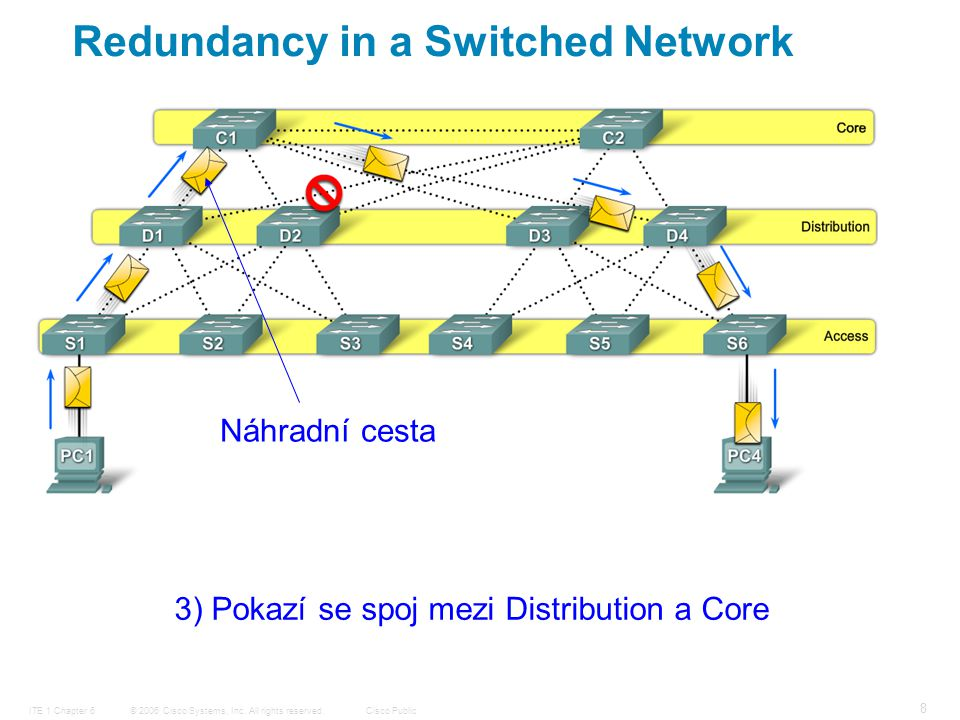 © 2006 Cisco Systems, Inc. All rights reserved.Cisco PublicITE 1 Chapter 6 39