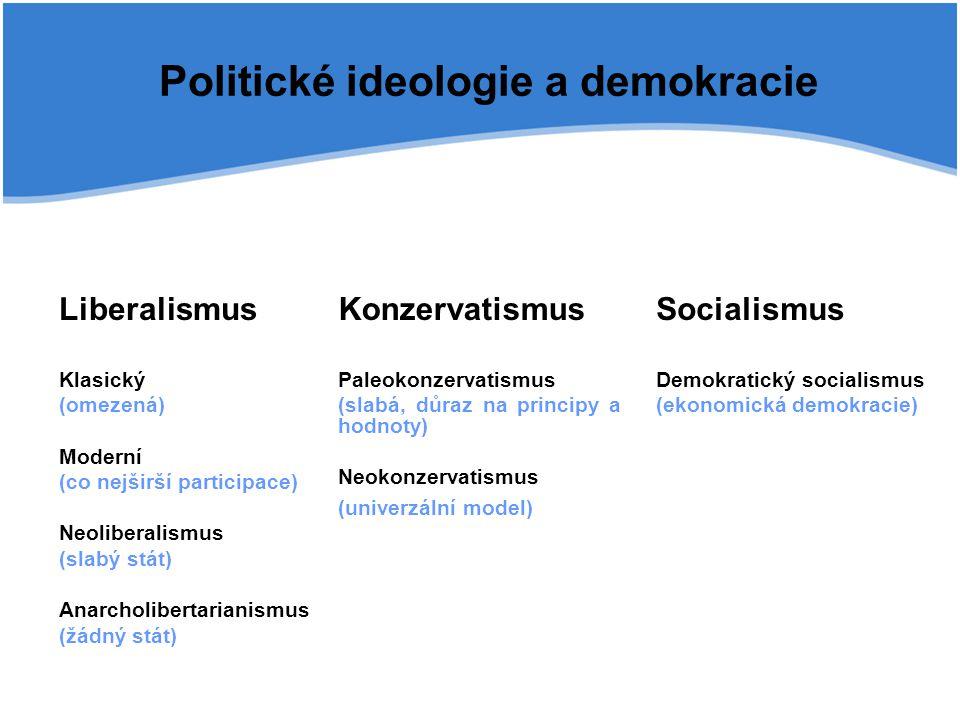 Liberalismus Klasický (omezená) Moderní (co nejširší participace) Neoliberalismus (slabý stát) Anarcholibertarianismus (žádný stát) Konzervatismus Pal