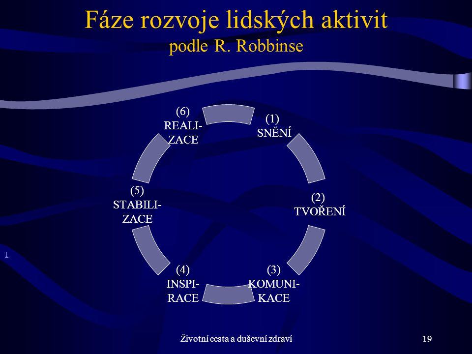 Životní cesta a duševní zdraví19 1 (1) SNĚNÍ (2) TVOŘENÍ (3) KOMUNI- KACE (4) INSPI- RACE (5) STABILI- ZACE (6) REALI- ZACE Fáze rozvoje lidských aktivit podle R.