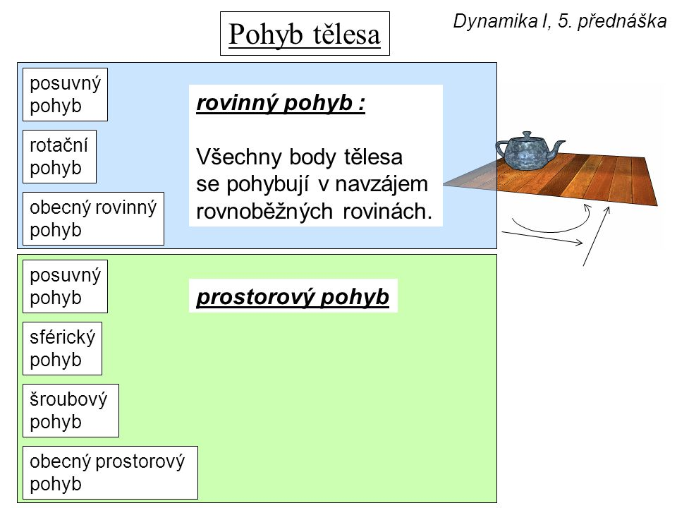 Pohyb tělesa Dynamika I, 5. přednáška posuvný pohyb šroubový pohyb sférický pohyb obecný rovinný pohyb rotační pohyb obecný prostorový pohyb posuvný p