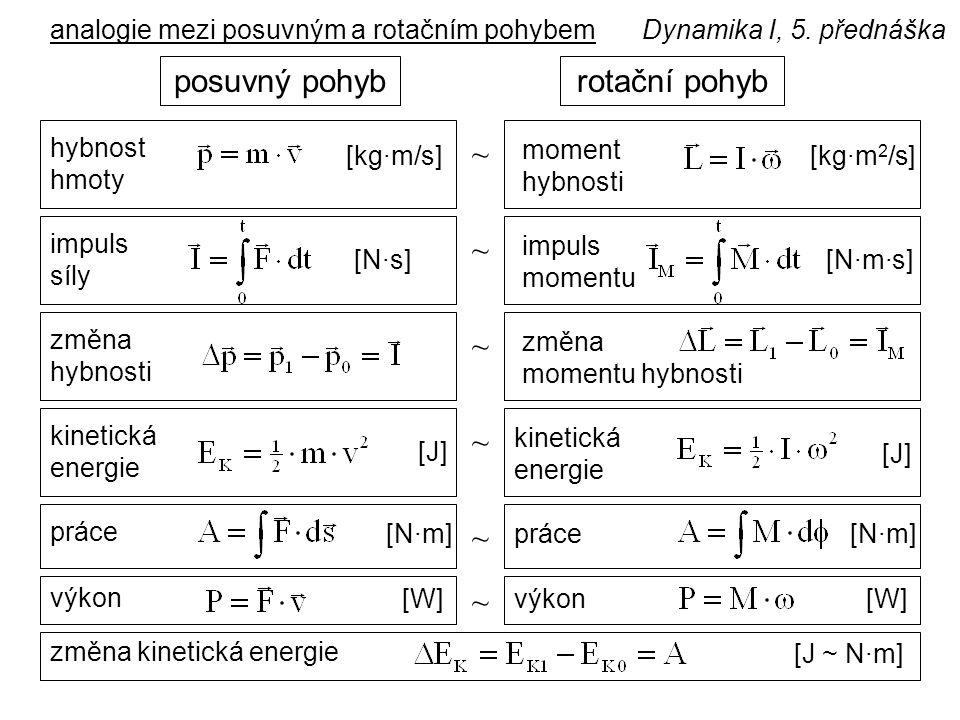 Dynamika I, 5. přednáškaanalogie mezi posuvným a rotačním pohybem rotační pohybposuvný pohyb ~ hybnost hmoty moment hybnosti [kg·m/s][kg·m 2 /s] ~ imp