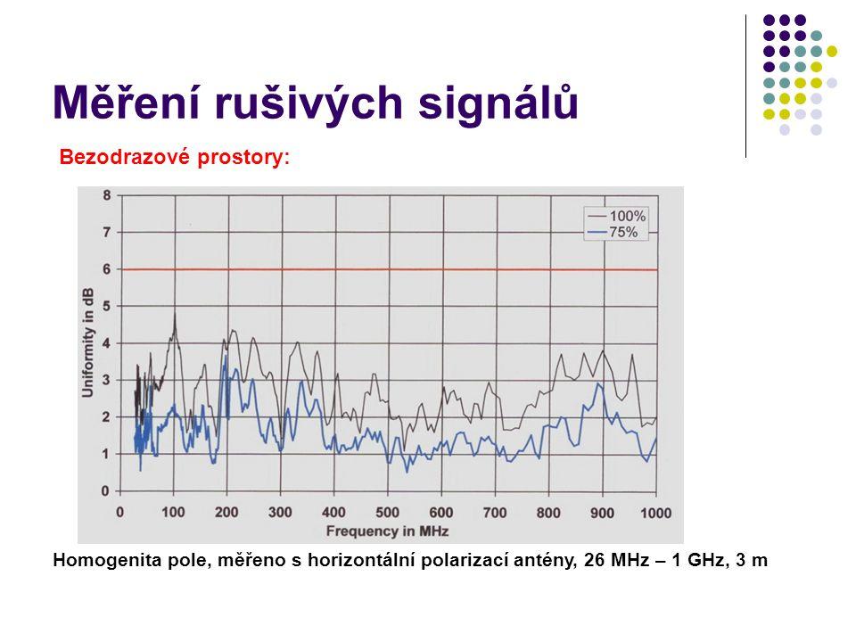 Měření rušivých signálů Bezodrazové prostory: Homogenita pole, měřeno s horizontální polarizací antény, 26 MHz – 1 GHz, 3 m