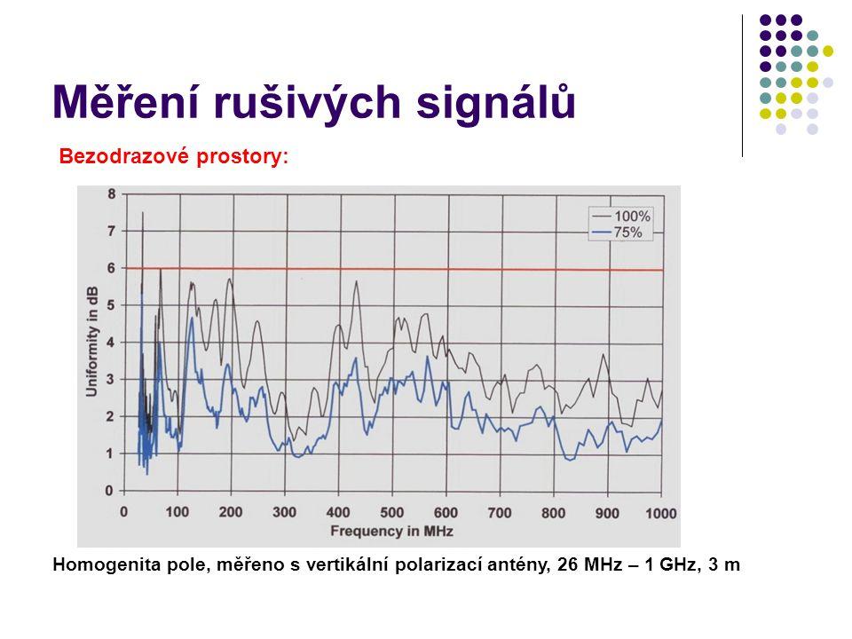Měření rušivých signálů Bezodrazové prostory: Homogenita pole, měřeno s vertikální polarizací antény, 26 MHz – 1 GHz, 3 m