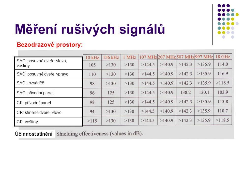 Měření rušivých signálů SAC: posuvné dveře, vlevo, voštiny SAC: posuvné dveře, vpravo SAC: rozváděč SAC: přívodní panel CR: přívodní panel CR: stíněné dveře, vlevo CR: voštiny Bezodrazové prostory: Účinnost stínění
