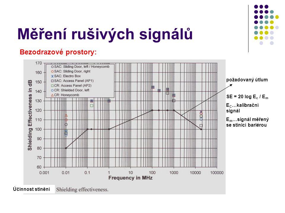 požadovaný útlum SE = 20 log E c / E m E C …kalibrační signál E m …signál měřený se stínicí bariérou Měření rušivých signálů Bezodrazové prostory: Účinnost stínění