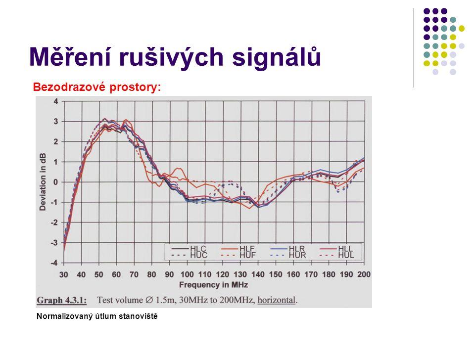 Měření rušivých signálů Bezodrazové prostory: Normalizovaný útlum stanoviště