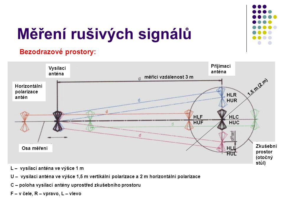 Měření rušivých signálů Bezodrazové prostory: L – vysílací anténa ve výšce 1 m U – vysílací anténa ve výšce 1,5 m vertikální polarizace a 2 m horizontální polarizace C – poloha vysílací antény uprostřed zkušebního prostoru F – v čele, R – vpravo, L – vlevo Vysílací anténa Přijímací anténa Osa měření Zkušební prostor (otočný stůl) HLC HUC Horizontální polarizace antén HLR HUR HLL HUL HLF HUF 1,5 m (2 m) měřicí vzdálenost 3 m