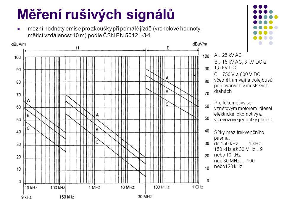 Měření rušivých signálů mezní hodnoty emise pro zkoušky při pomalé jízdě (vrcholové hodnoty, měřicí vzdálenost 10 m) podle ČSN EN 50121-3-1 A…25 kV AC B…15 kV AC, 3 kV DC a 1,5 kV DC C…750 V a 600 V DC včetně tramvají a trolejbusů používaných v městských drahách Pro lokomotivy se vznětovým motorem, diesel- elektrické lokomotivy a vícevozové jednotky platí C.