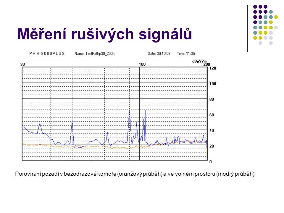 Měření rušivých signálů Porovnání pozadí v bezodrazové komoře (oranžový průběh) a ve volném prostoru (modrý průběh)