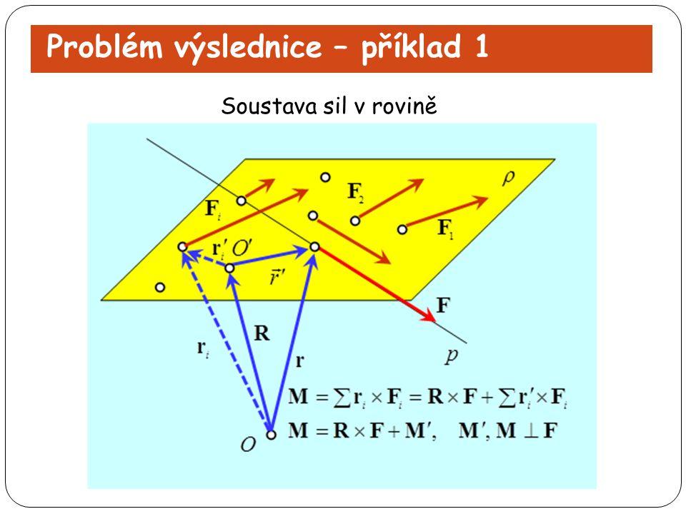 Problém výslednice – příklad 1 Soustava sil v rovině