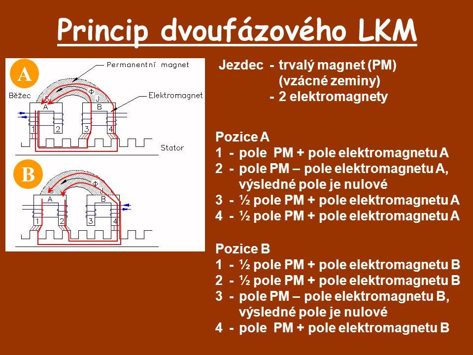 Princip dvoufázového LKM Jezdec-trvalý magnet (PM) (vzácné zeminy) -2 elektromagnety Pozice A 1-pole PM + pole elektromagnetu A 2-pole PM – pole elekt