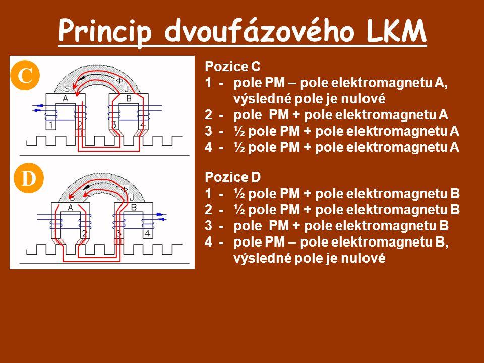 Princip dvoufázového LKM Pozice C 1-pole PM – pole elektromagnetu A, výsledné pole je nulové 2-pole PM + pole elektromagnetu A 3-½ pole PM + pole elek