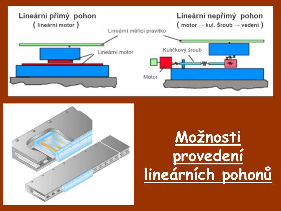 Lineární asynchronní motor *možnost napájení bez měniče kmitočtu, přímo ze sítě.