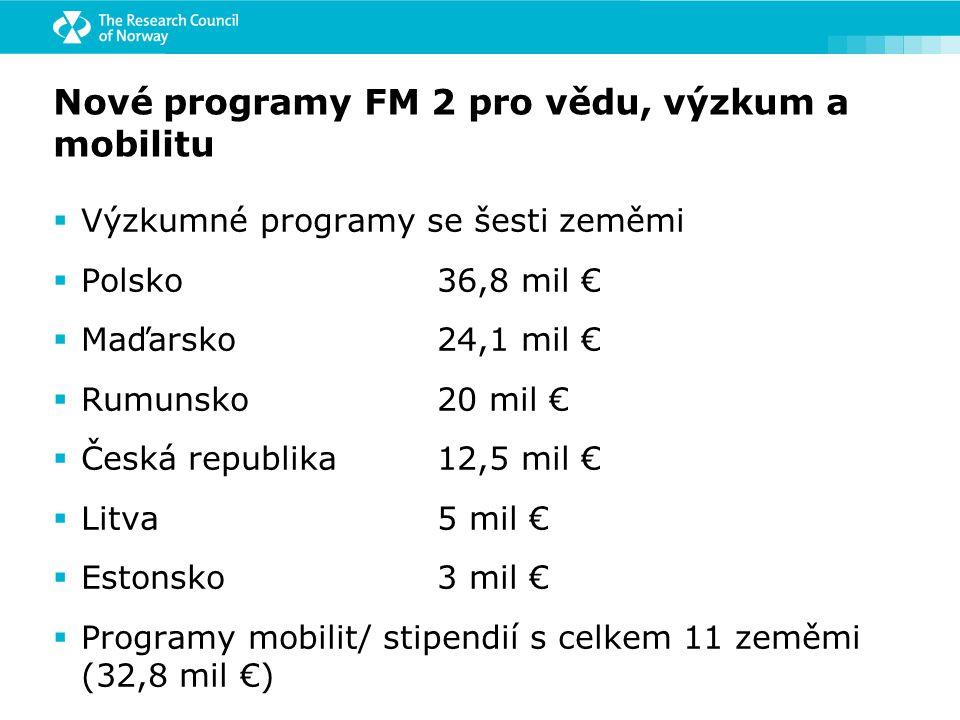 Nové programy FM 2 pro vědu, výzkum a mobilitu  Výzkumné programy se šesti zeměmi  Polsko36,8 mil €  Maďarsko24,1 mil €  Rumunsko20 mil €  Česká republika12,5 mil €  Litva5 mil €  Estonsko3 mil €  Programy mobilit/ stipendií s celkem 11 zeměmi (32,8 mil €)