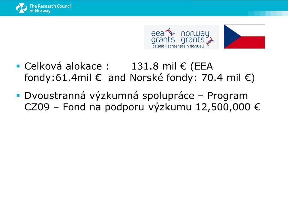  Celková alokace :131.8 mil € (EEA fondy:61.4mil € and Norské fondy: 70.4 mil €)  Dvoustranná výzkumná spolupráce – Program CZ09 – Fond na podporu výzkumu 12,500,000 €