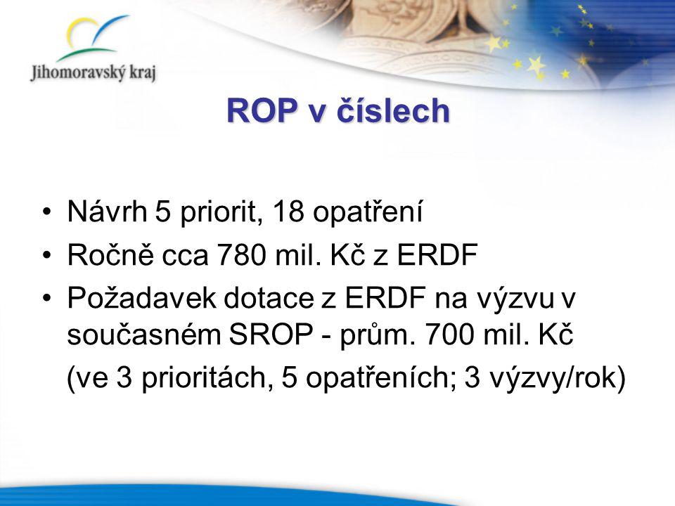 ROP v číslech Návrh 5 priorit, 18 opatření Ročně cca 780 mil. Kč z ERDF Požadavek dotace z ERDF na výzvu v současném SROP - prům. 700 mil. Kč (ve 3 pr