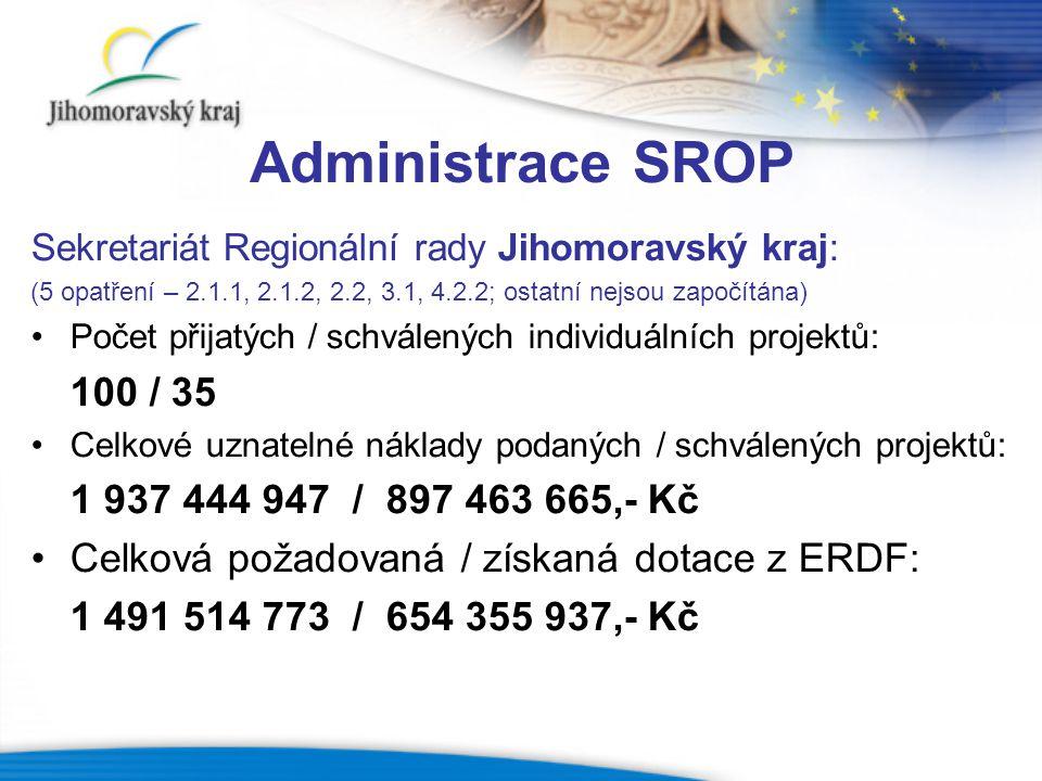 Projekty ve 4 výzvách SROP v NUTS II JIHOVÝCHOD Opatření Jihomoravský krajKraj Vysočina podanéschválenépodanéschválené 2.1.16422 2.1.23322 2.21561810 3.138132010 4.2.2389196 Celkem 100354430