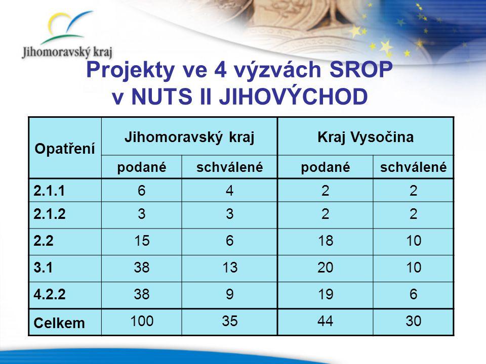Projekty ve 4 výzvách SROP v NUTS II JIHOVÝCHOD Opatření Jihomoravský krajKraj Vysočina podanéschválenépodanéschválené 2.1.16422 2.1.23322 2.21561810