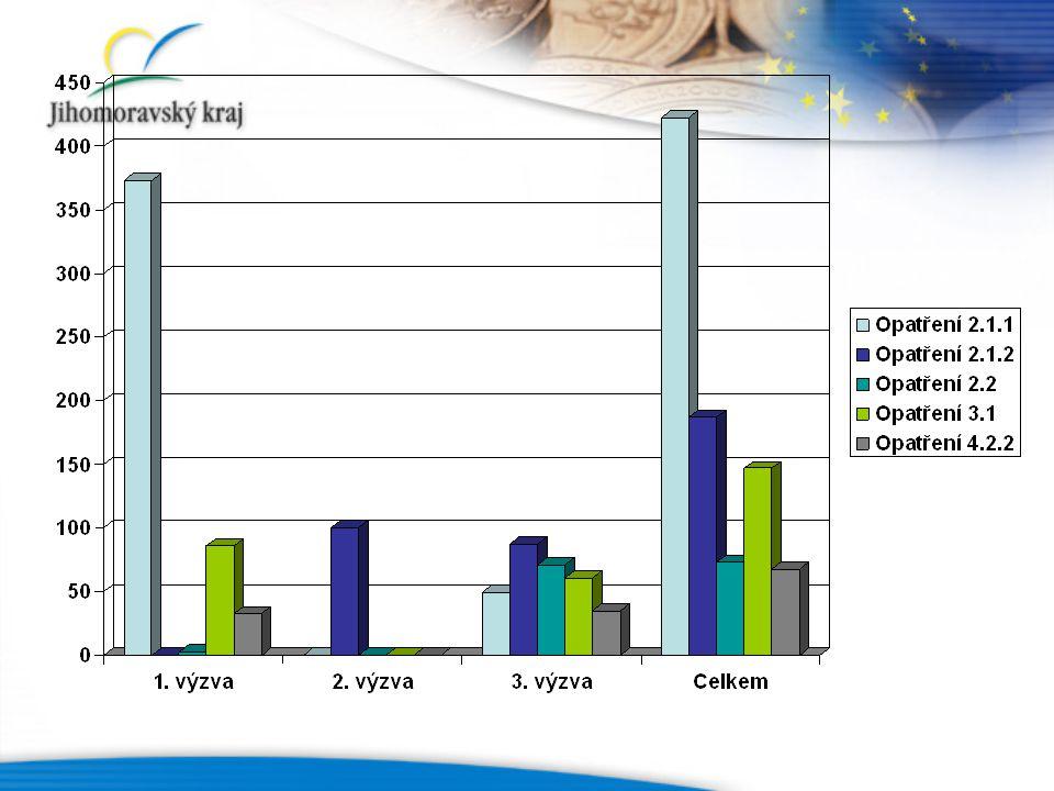 SROP v JMK v číslech Počet schválených projektů: 35 1.