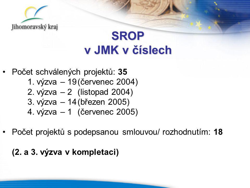 SROP v JMK v číslech Počet schválených projektů: 35 1. výzva – 19(červenec 2004) 2. výzva – 2(listopad 2004) 3. výzva – 14(březen 2005) 4. výzva – 1(č