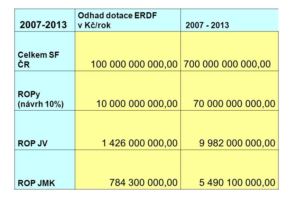2007-2013 Odhad dotace ERDF v Kč/rok 2007 - 2013 Celkem SF ČR 100 000 000 000,00 700 000 000 000,00 ROPy (návrh 10%) 10 000 000 000,00 70 000 000 000,