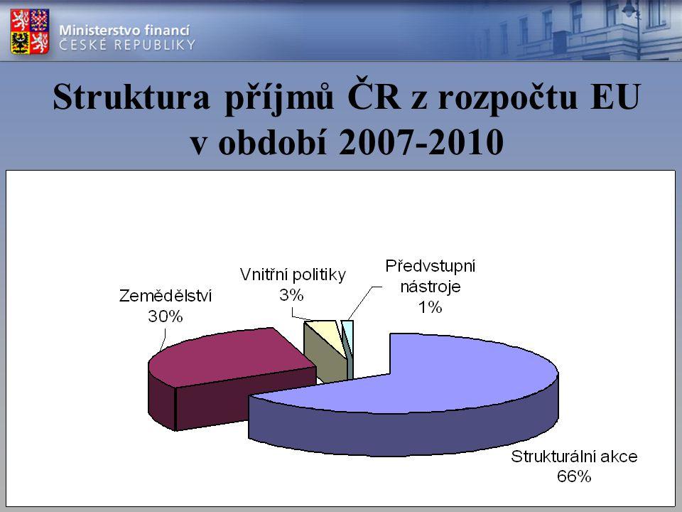 Struktura příjmů ČR z rozpočtu EU v období 2007-2010