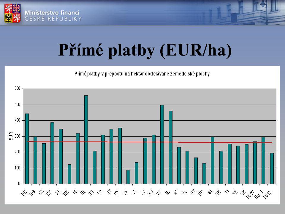 Přímé platby (EUR/ha)