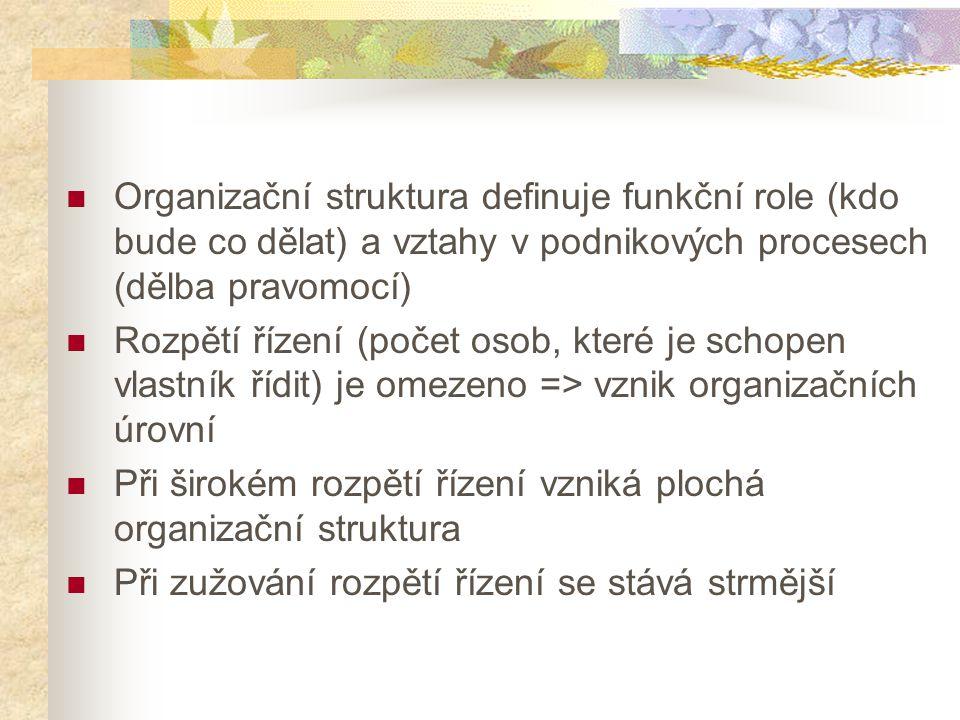 Organizační struktura definuje funkční role (kdo bude co dělat) a vztahy v podnikových procesech (dělba pravomocí) Rozpětí řízení (počet osob, které j