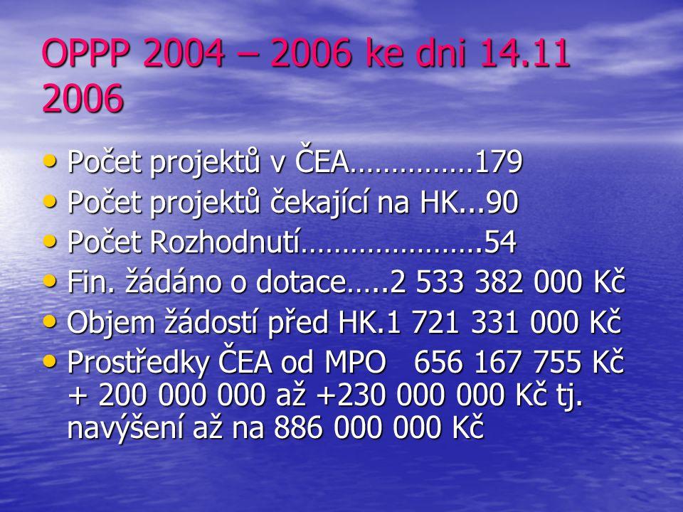 Pokračování OPPP 2004 - 2006 Program OZE: evidováno……….165 Program OZE: evidováno……….165 vyřazeno……..