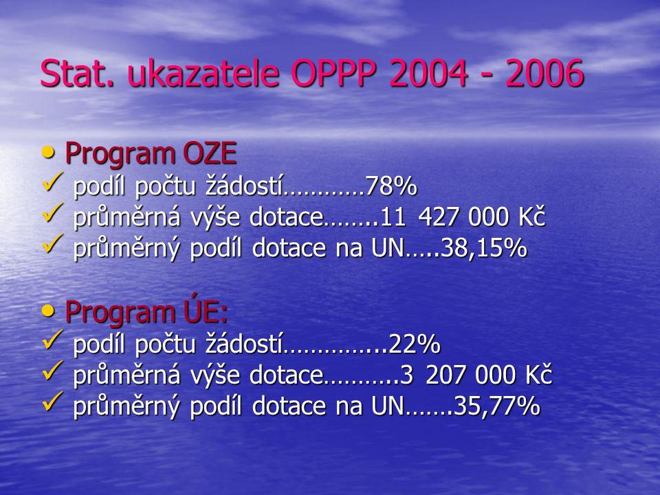 Operační program Podnikání a Inovace 2007 - 13 Rozpracovaný návrh Ministerstva průmyslu a obchodu za spolupráce s CzechInvestem, Czech Tradem, ČMZRB a Českou energetickou agenturou