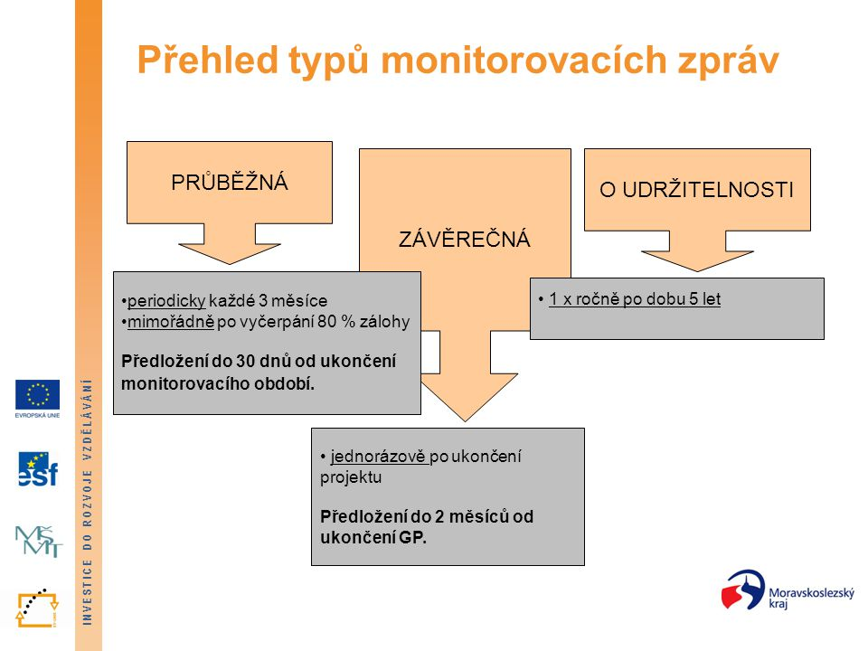 INVESTICE DO ROZVOJE VZDĚLÁVÁNÍ Příklad předkládání monitorovacích zpráv monitorovací období 1.11.2008 – 31.1.2009 datum předložení MZ do 30 dnů, tj.