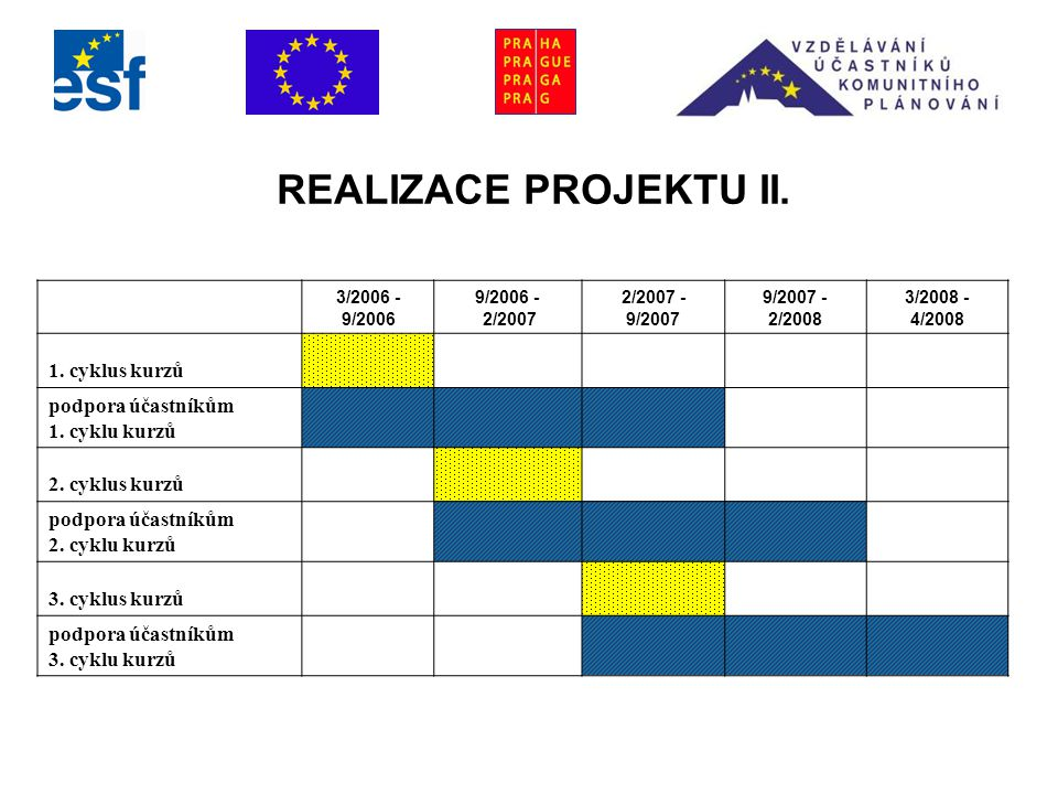 REALIZACE PROJEKTU II.