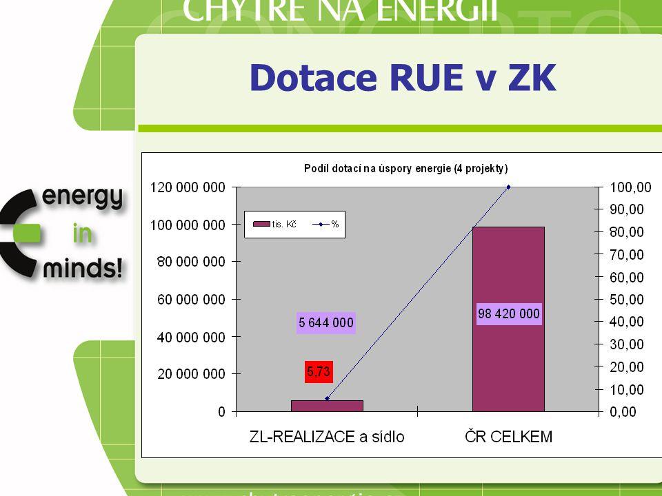 Dotace RUE v ZK