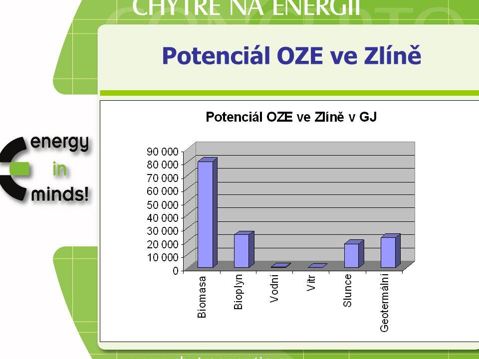 Potenciál OZE ve Zlíně