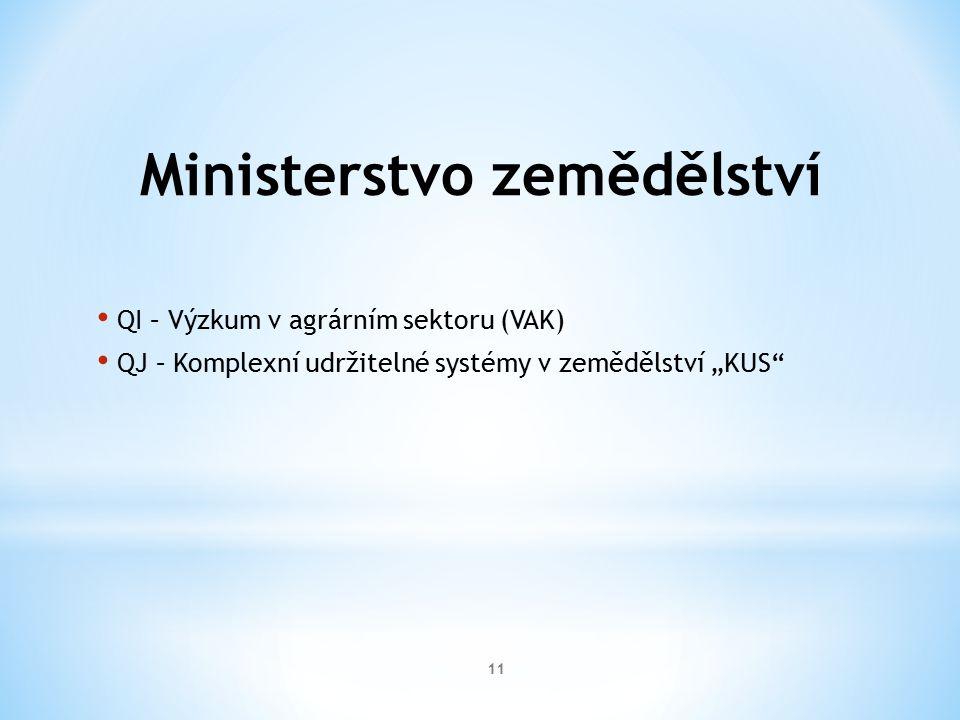 """Ministerstvo zemědělství QI – Výzkum v agrárním sektoru (VAK) QJ – Komplexní udržitelné systémy v zemědělství """"KUS 11"""