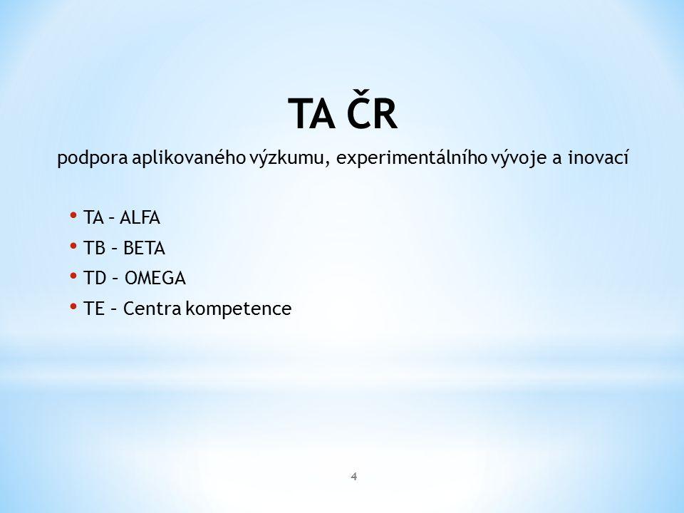TA ČR podpora aplikovaného výzkumu, experimentálního vývoje a inovací TA – ALFA TB – BETA TD – OMEGA TE – Centra kompetence 4