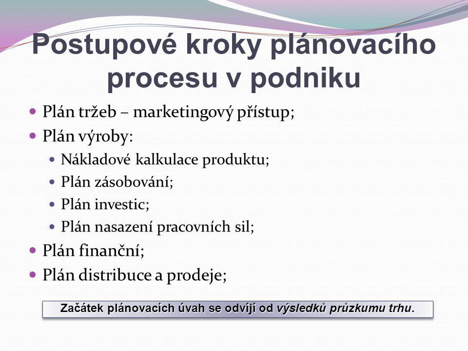 Postupové kroky plánovacího procesu v podniku Plán tržeb – marketingový přístup; Plán výroby: Nákladové kalkulace produktu; Plán zásobování; Plán inve