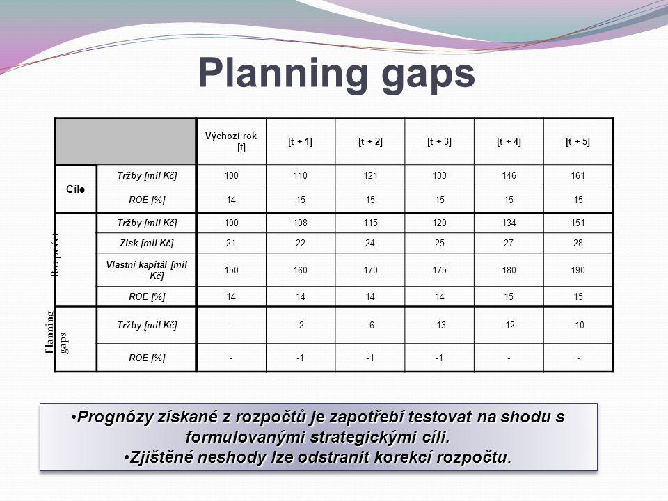 Planning gaps Výchozí rok [t] [t + 1][t + 2][t + 3][t + 4][t + 5] Cíle Tržby [mil Kč]100110121133146161 ROE [%]1415 Tržby [mil Kč]100108115120134151 Zisk [mil Kč]212224252728 Vlastní kapitál [mil Kč] 150160170175180190 ROE [%]14 15 Tržby [mil Kč]--2-6-13-12-10 ROE [%]- -- Rozpočet Planning gaps Prognózy získané z rozpočtů je zapotřebí testovat na shodu s formulovanými strategickými cíli.Prognózy získané z rozpočtů je zapotřebí testovat na shodu s formulovanými strategickými cíli.