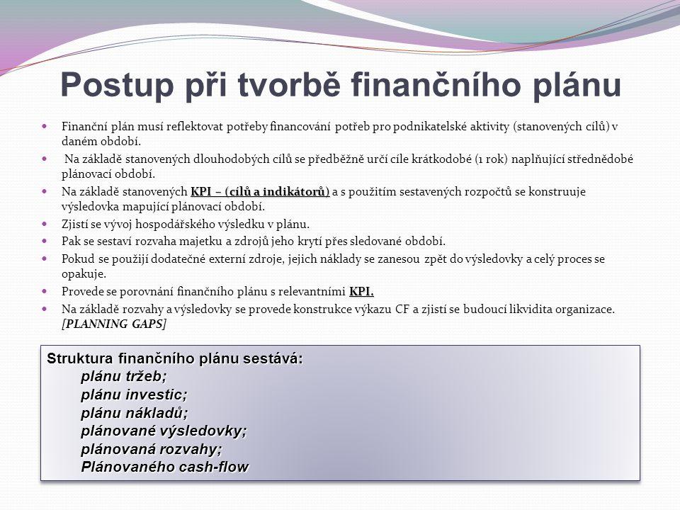 Postup při tvorbě finančního plánu Finanční plán musí reflektovat potřeby financování potřeb pro podnikatelské aktivity (stanovených cílů) v daném obd