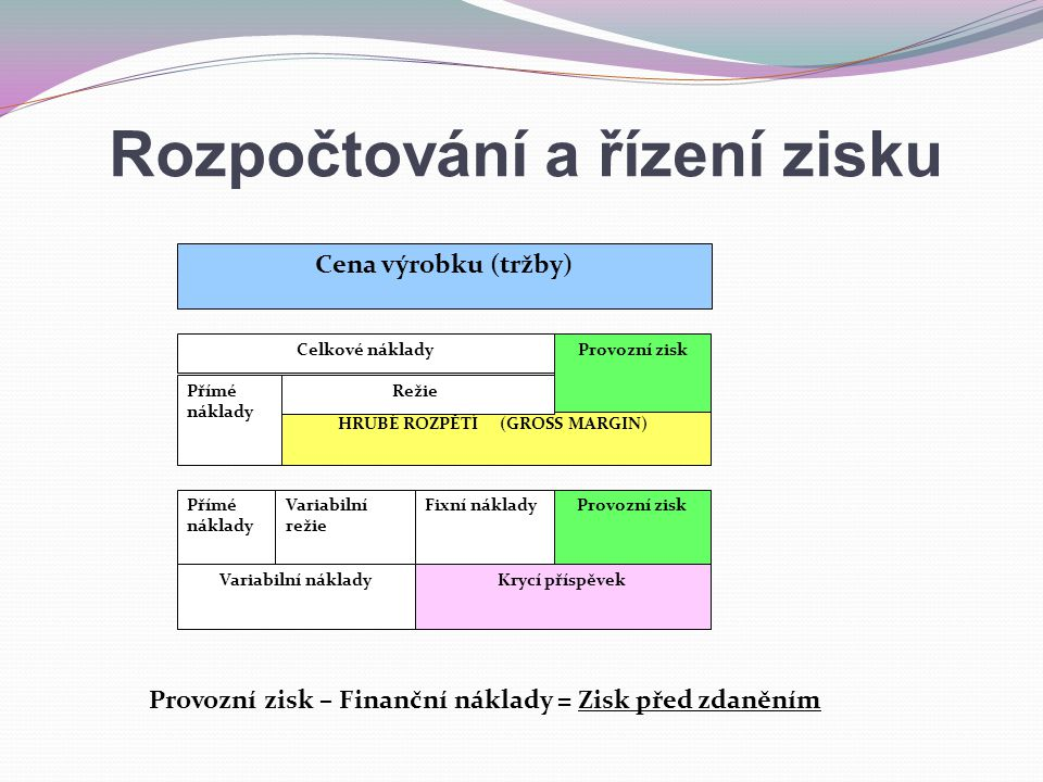 HRUBÉ ROZPĚTÍ (GROSS MARGIN) Rozpočtování a řízení zisku Cena výrobku (tržby) Celkové nákladyProvozní zisk RežiePřímé náklady Variabilní režie Fixní nákladyProvozní zisk Variabilní nákladyKrycí příspěvek Provozní zisk – Finanční náklady = Zisk před zdaněním