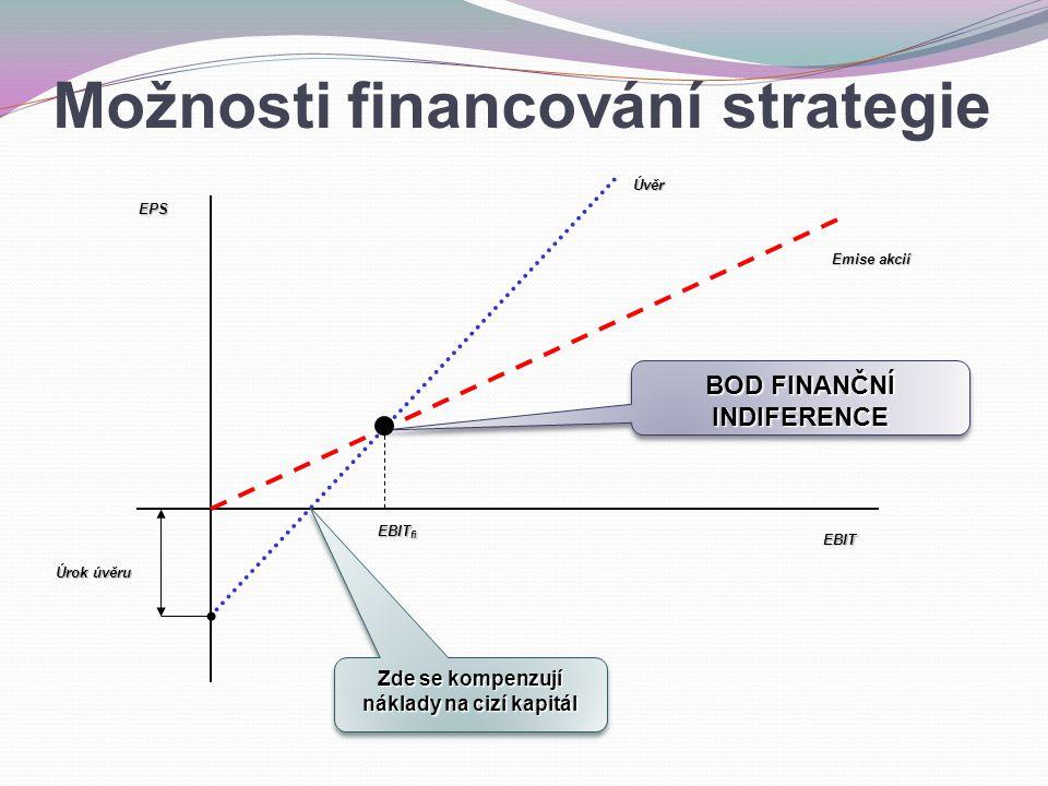 EBIT EPS Emise akcií Úrok úvěru Úvěr BOD FINANČNÍ INDIFERENCE EBIT fi Zde se kompenzují náklady na cizí kapitál Možnosti financování strategie